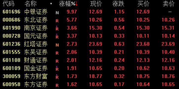 券商类股推高了中国银行证券的每日限额