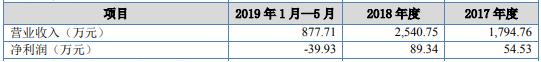盛州电子新三板挂牌上市 2019年1月—5月营收878万元