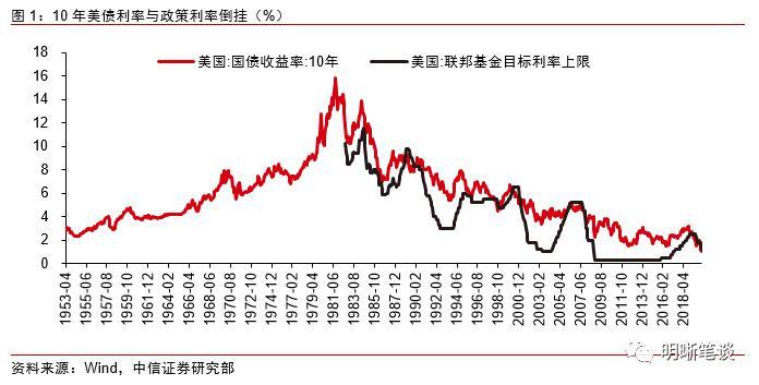 """明明:10年期美国国债历史破""""1"""",全球负利率加速"""