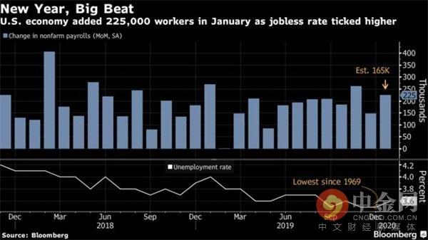 中金网2月非农前瞻:料美国2月非农增加17.5万