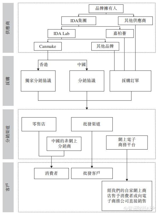 香港第五大彩妆分销商文风户贸易二次递表复合年增长率约5.5%