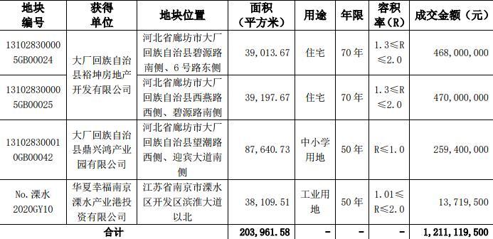 华夏幸福:2月竞得4宗地块