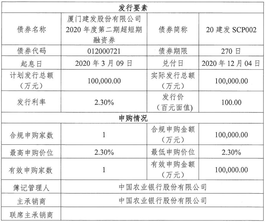 建发股份:成功发行10亿元超短期融资券