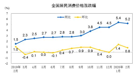 2月CPI同比涨5.2% 供应不畅+囤购 助推食品类价格涨幅超两成