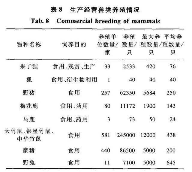 云南省生产经营兽类养殖情况。资料来源:云南省野生动物人工繁育产业发展调查与评估