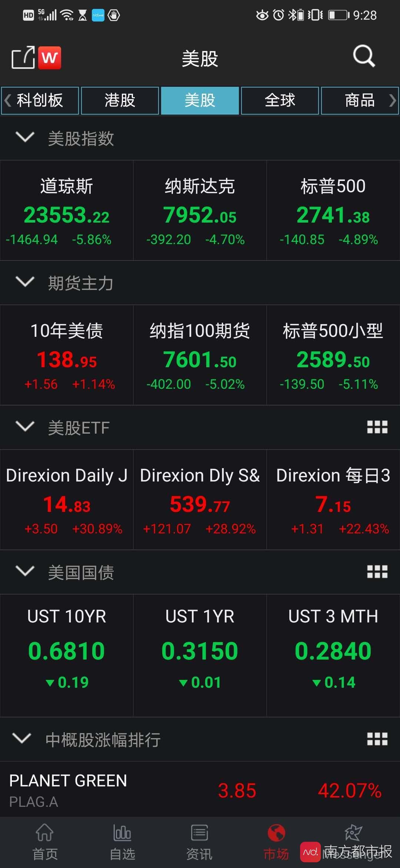 三大股指期货盘前熔断 7家股市今日发生熔断 东方财富网