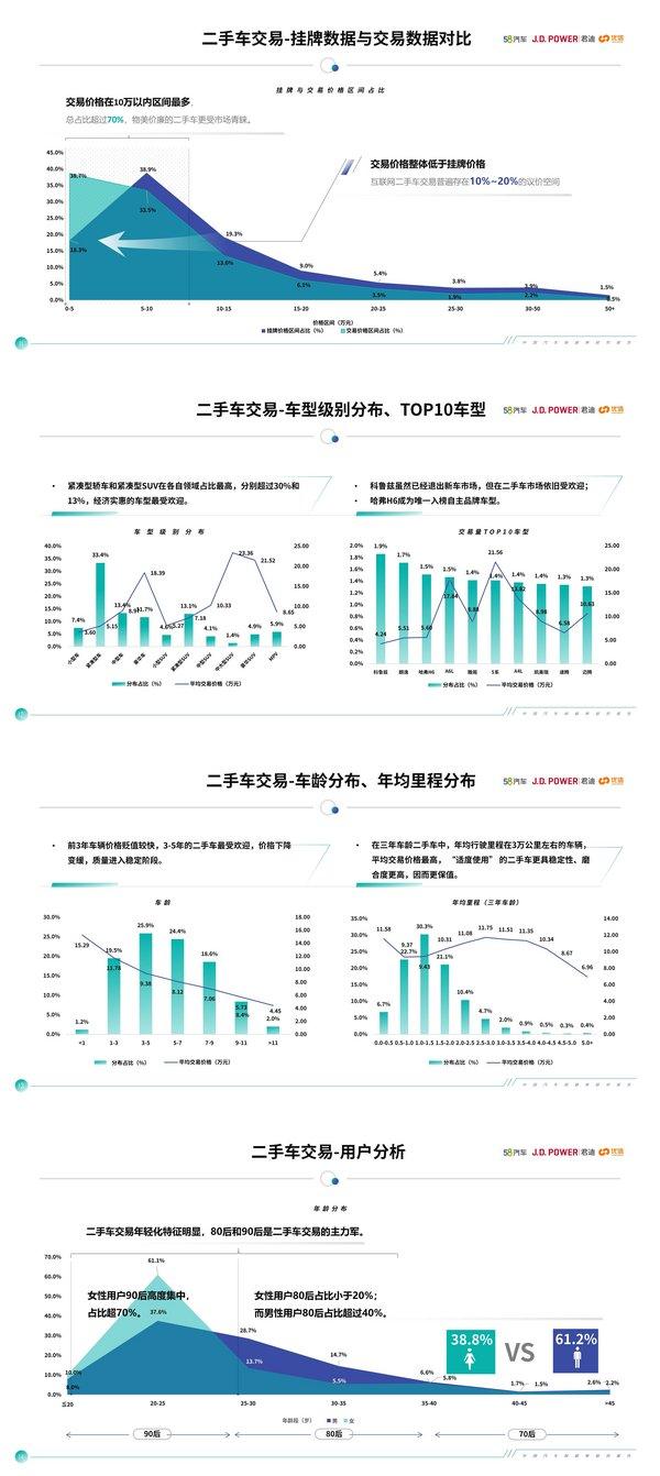 中国汽车保值率报告:日系霸榜