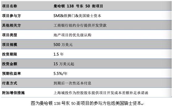 上海城投曼哈顿项目延期兑付?投资款对私转账、买私募恐变借款 骑士资本真身难辨