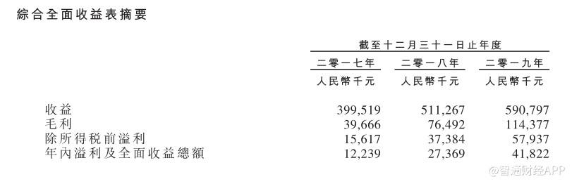 厦门大纳税人智信:收入和净利润稳步增长,但资产负债率已经超过200%