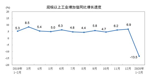 2020年1—2月份规模以上工业增加值下降13.5%