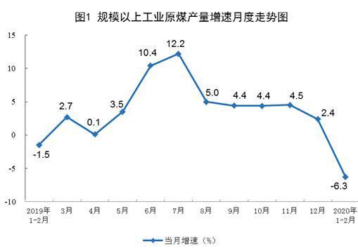 国家统计局:1-2月份原油、天然气生产保持增长