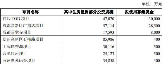 龙湖50亿元小公募住房租赁公司债券已获上交所受理