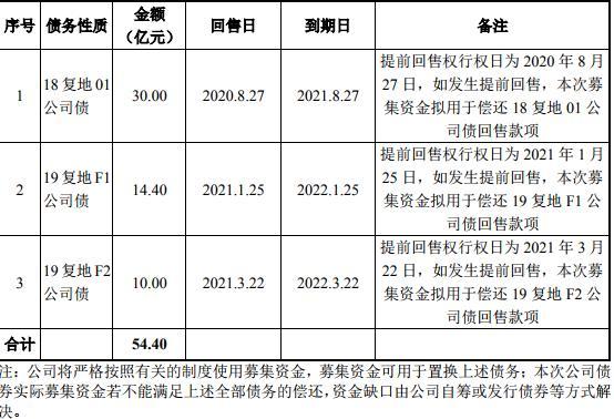 复地集团30亿元小公募公司债券已获上交所受理-中国网地产