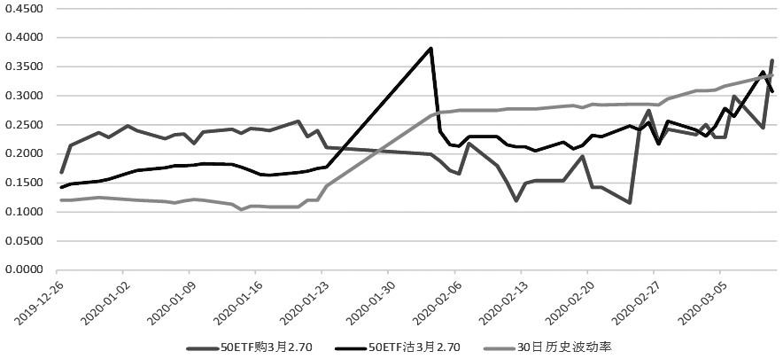 沪深两市宽幅振荡 期权隐波居高不下-50ETF之家致力于50ETF开户场内期权券商通道