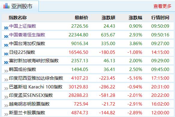 亚太股市集体反弹 澳洲股市大涨3%