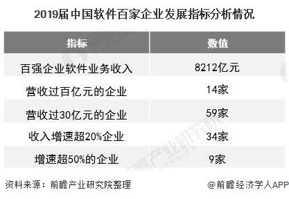 2019届中国软件百家企业发展指标分析情况
