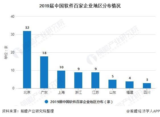 2019届中国软件百家企业地区分布情况