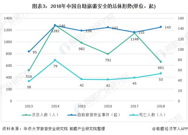 图表3:2018年中国自助旅游安全的总体形势(单位:起)