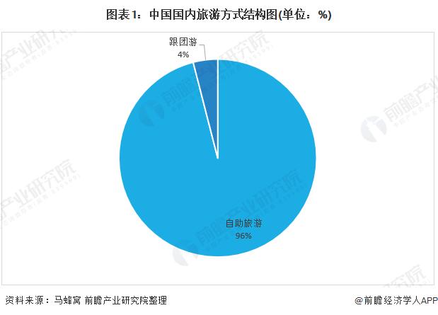 图表1:中国国内旅游方式结构图(单位:%)