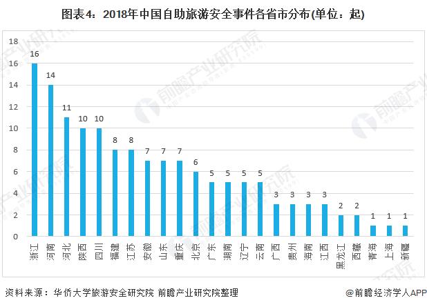 图表4:2018年中国自助旅游安全事件各省市分布(单位:起)