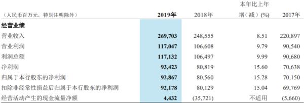 招商银行2019年现金分红303亿 职工人均薪酬福利54万