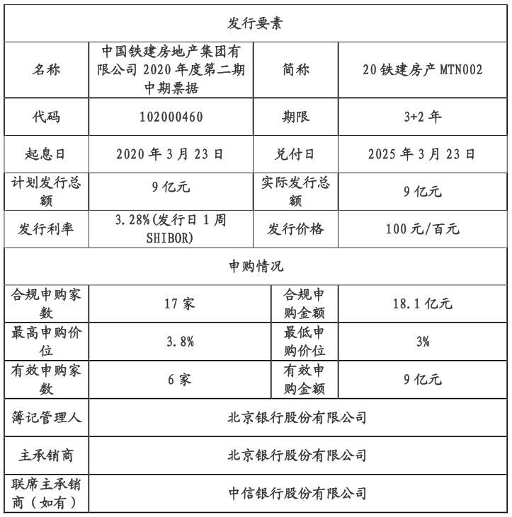 中国铁建房地产:成功发行9亿元中期票据 票面利率3.28%