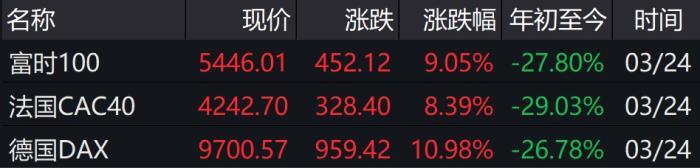 11.37%美股近百年一遇史诗级暴涨 炒股可抄底了