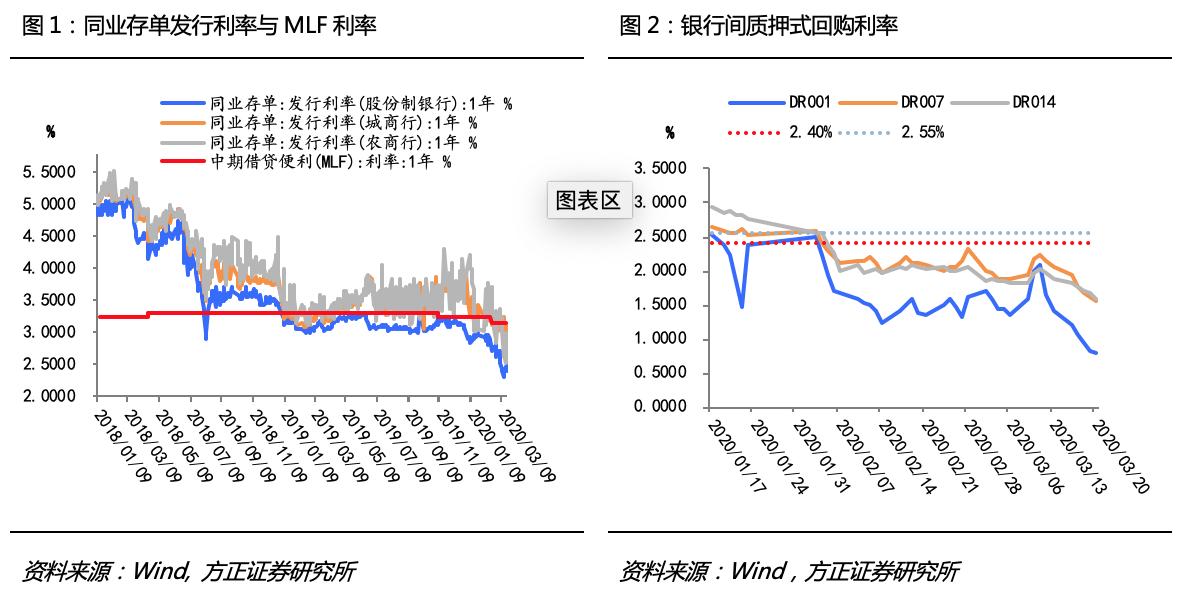 中国人民银行会在全球降息浪潮下大动作吗?