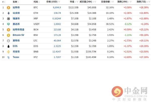 数字货币日评:市场颠簸币价未动 后市仍旧难预料