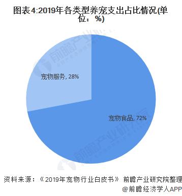 图表4:2019年各类型养宠支出占比情况(单位:%)