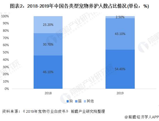 图表2:2018-2019年中国各类型宠物养护人数占比情况(单位:%)
