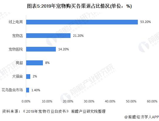 图表5:2019年宠物购买各渠道占比情况(单位:%)