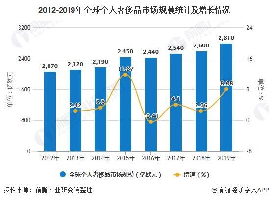2020年中国奢侈品行业市场现状及发展前景分析 疫情下前两个季度销售额产生大冲击