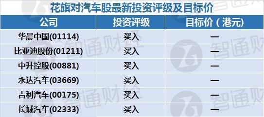智通每日大行研报汇总︱3月25日