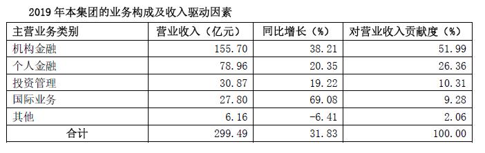 <a href=http://601211.jtxxol.com class=red>国泰君安</a>各业务收入情况。png