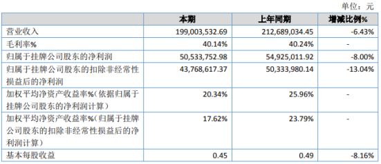 纬达光电2019年净利5053万下滑8% 偏光片材料成本上涨