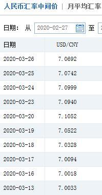人民币对美元汇率中间价两连涨_美元指数走弱