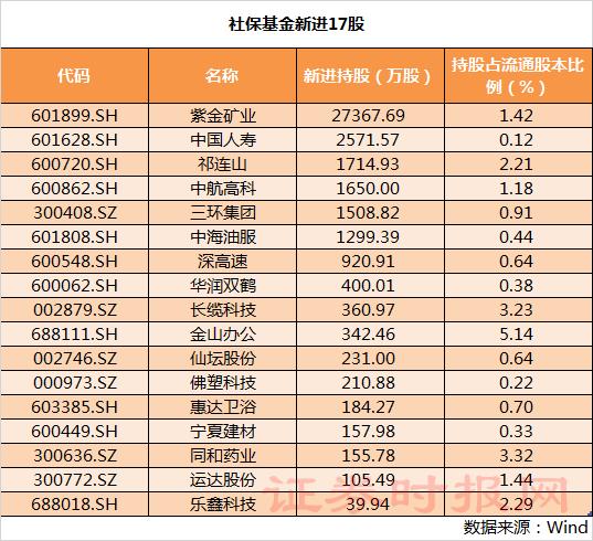 社保基金最新持股名单曝光:新进17股 增持22股