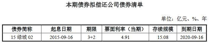 绿城集团:拟发行15亿元公司债券-中国网地产