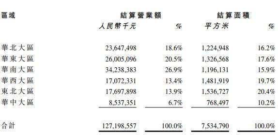 华润置地:综合营业额为1477.4亿元