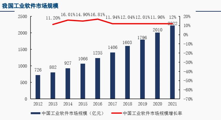 中国制造2025必经之路工业软件国产化迫在眉睫 产业链龙头标的出炉