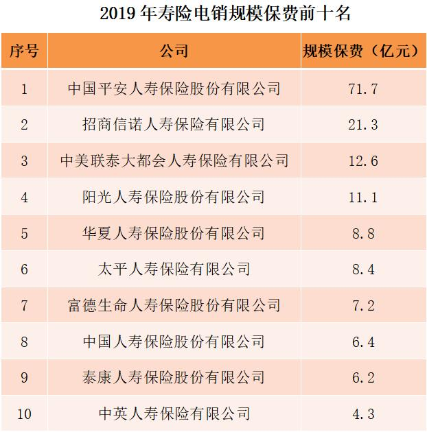2019年寿险电网销售排名出炉:中国人寿正式退出电销