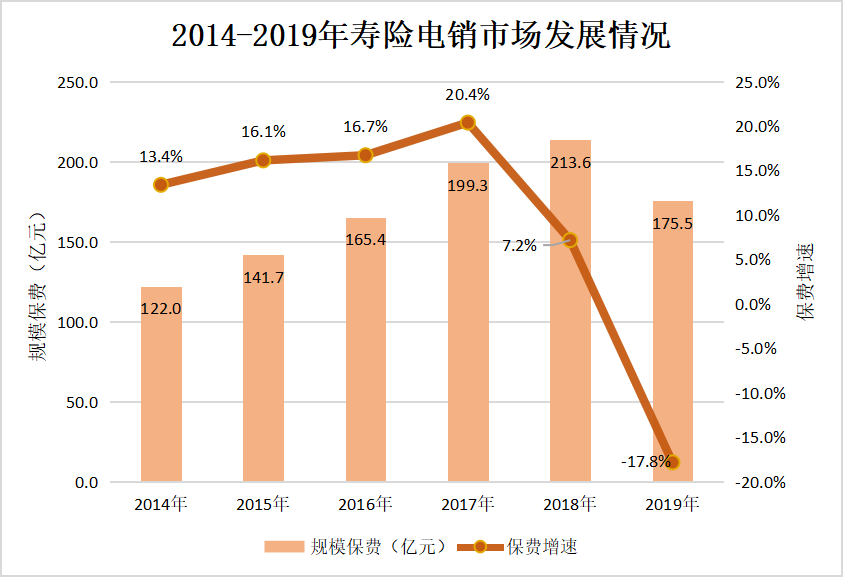 去年寿险电销保费首现下滑 未来或有更多险企退出电销市场