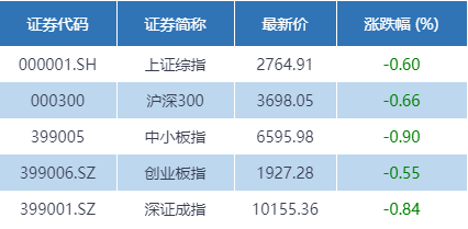 科创板收评:多数个股下跌 新股南新制药涨超86%