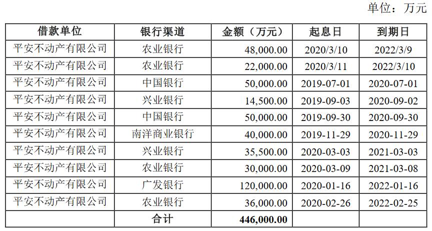 平安不动产180亿元公司债券在深交所提交注册-中国网地产
