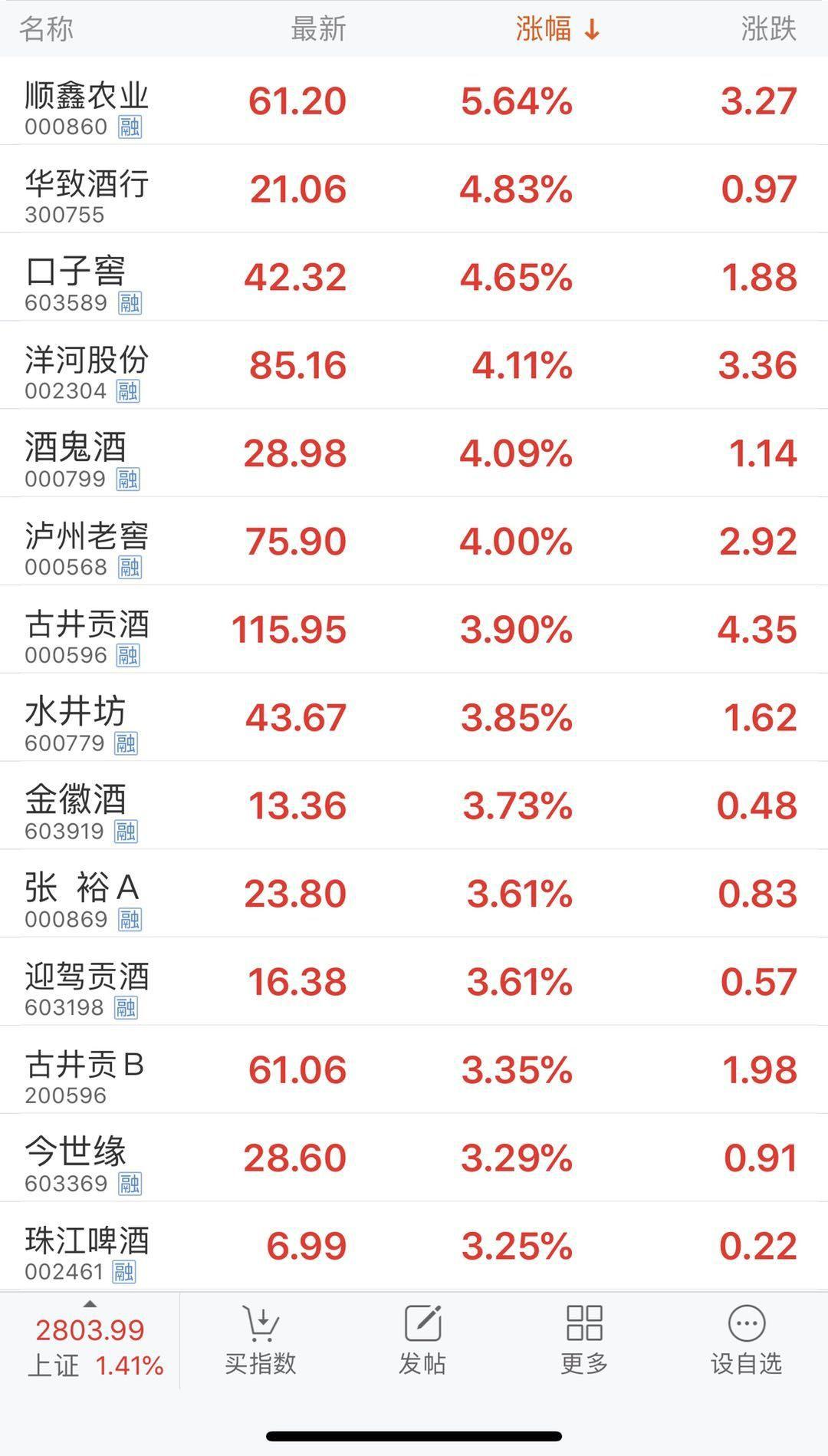 珠江啤酒 东方财富_内需消费前景看好 酿酒板块连涨4日 _ 东方财富网