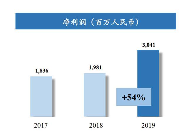 净负责率18%,账上现金百亿!绿地香港:疫情下储备了不少买地资金(1)427.png