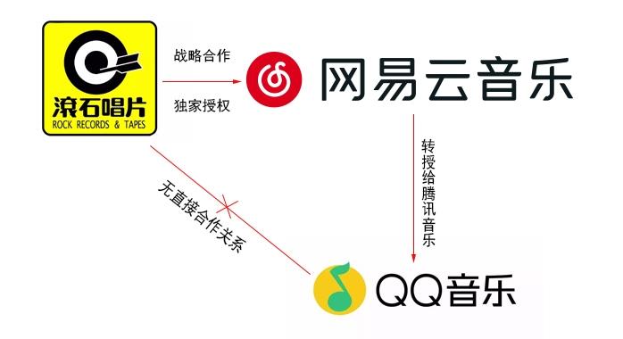 滚石与网易云音乐战略合作 QQ音乐强行碰瓷
