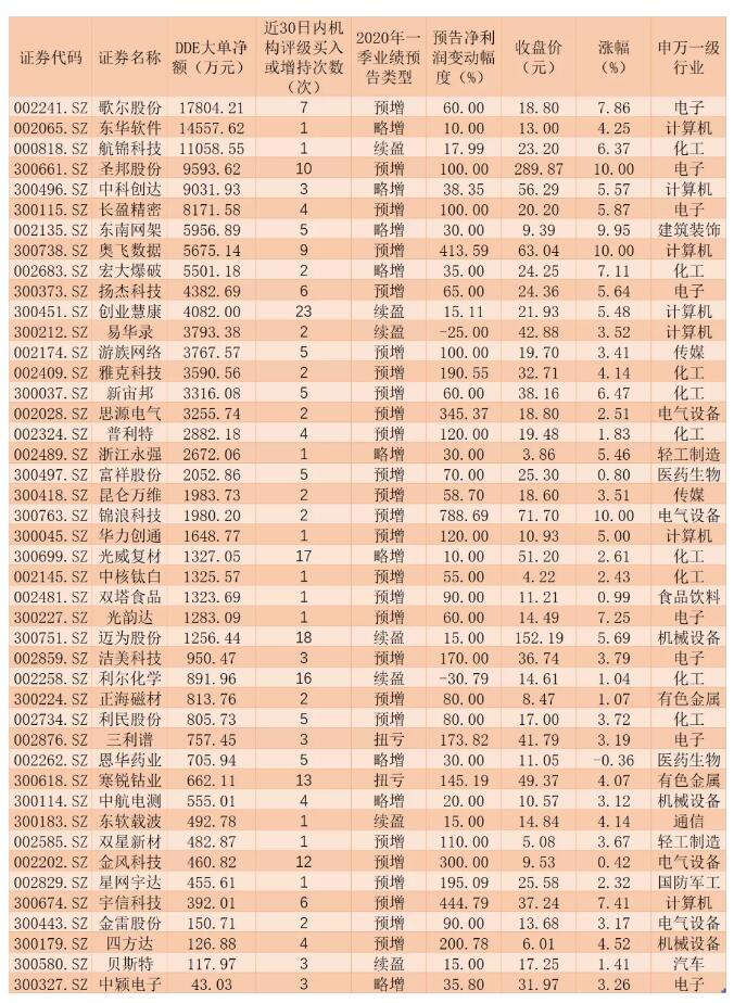 4月选股指南:多券商推贵州茅台、中兴通讯