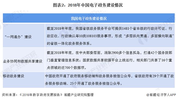 图表2:2018年中国电子政务建设情况